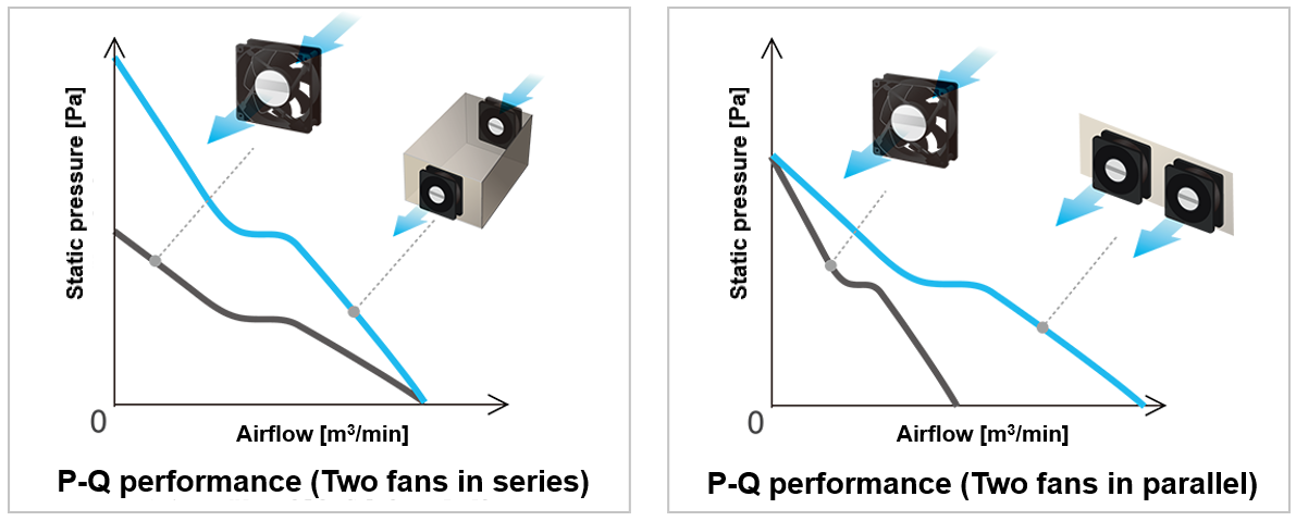 P-Q performance when operating two fans in series P-Q performance when operating two fans in parallel