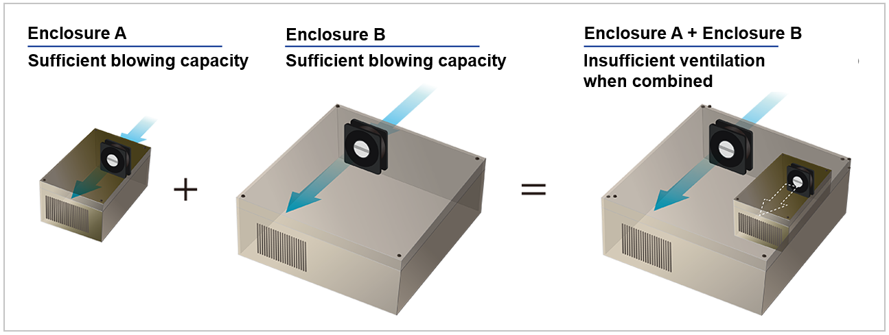 Combination of fan-mounted enclosures