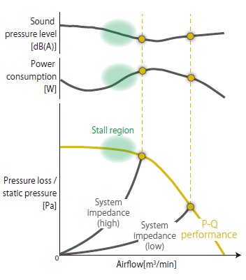 Fig. 3 System Impedance and P-Q Performance